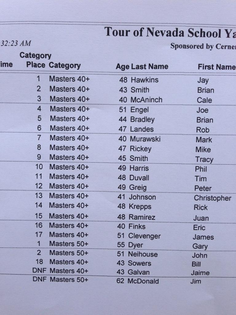 Masters Results Tour of Nevada