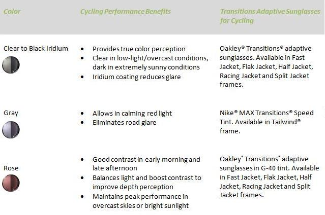 oakley lenses  Review: Transitions Lenses, Oakley Fast Jacket \u2022 Prologue Cycling ...